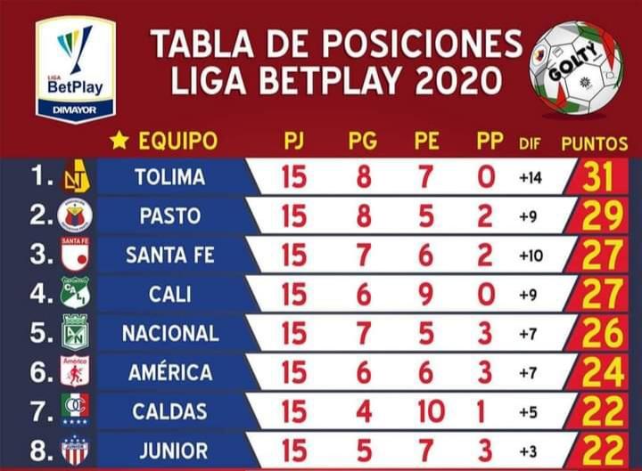 Deportivo Pasto cumple una buena campaña en la liga betplay